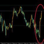 ドル円の反転